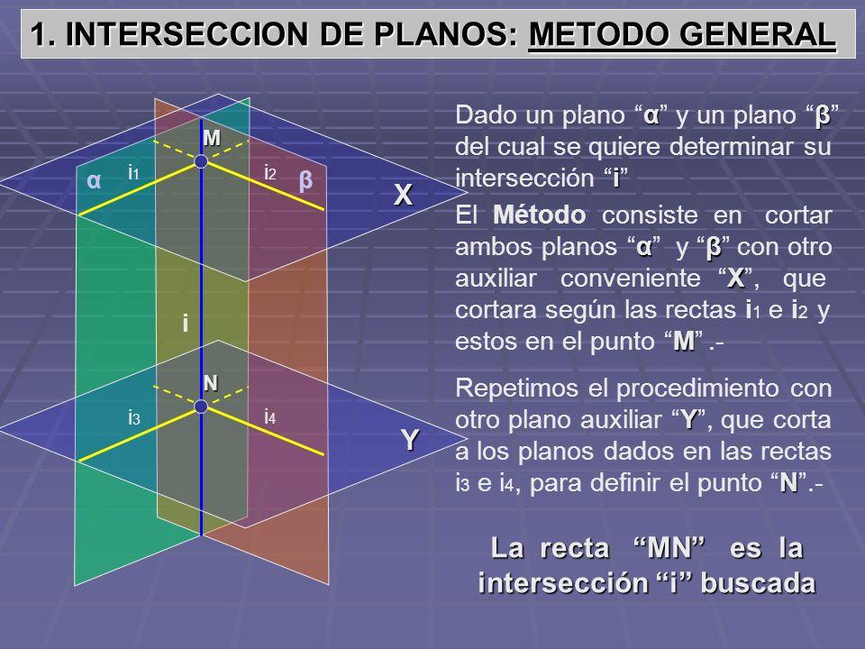 1. INTERSECCION DE PLANOS: METODO GENERAL βα αβ i Dado un plano α y un plano β del cual se quiere determinar su intersección i i αβ X M El Método cons