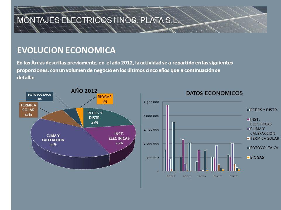 MONTAJES ELECTRICOS HNOS. PLATA S.L. EVOLUCION ECONOMICA En las Áreas descritas previamente, en el año 2012, la actividad se a repartido en las siguie