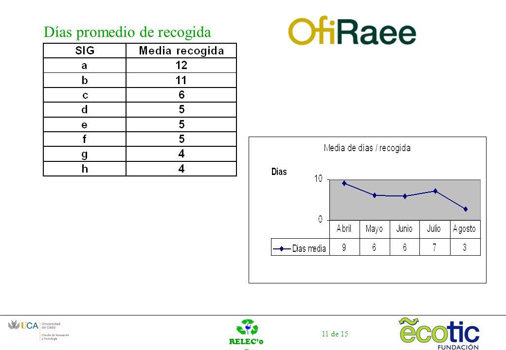RELEC0 7 11 de 15 Días promedio de recogida
