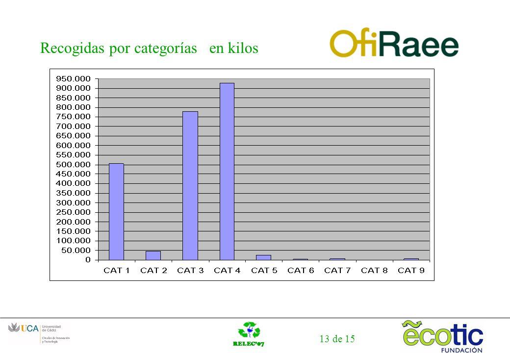 RELEC07 13 de 15 Recogidas por categorías en kilos