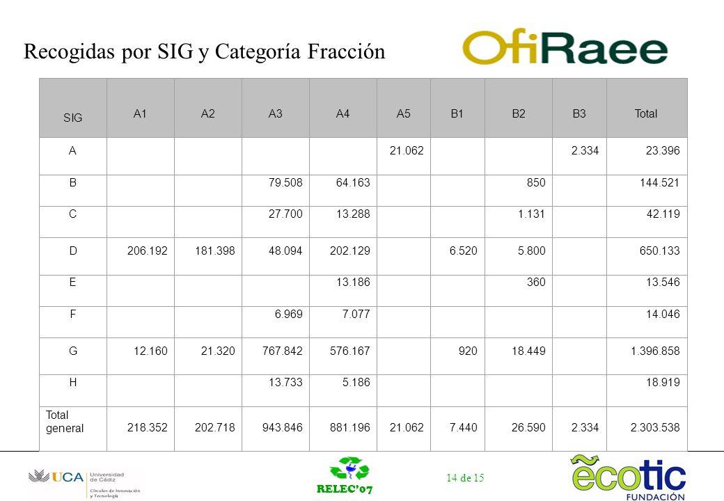 RELEC07 14 de 15 Recogidas por SIG y Categoría Fracción SIG A1A2A3A4A5B1B2B3Total A 21.062 2.33423.396 B 79.50864.163 850 144.521 C 27.70013.288 1.131