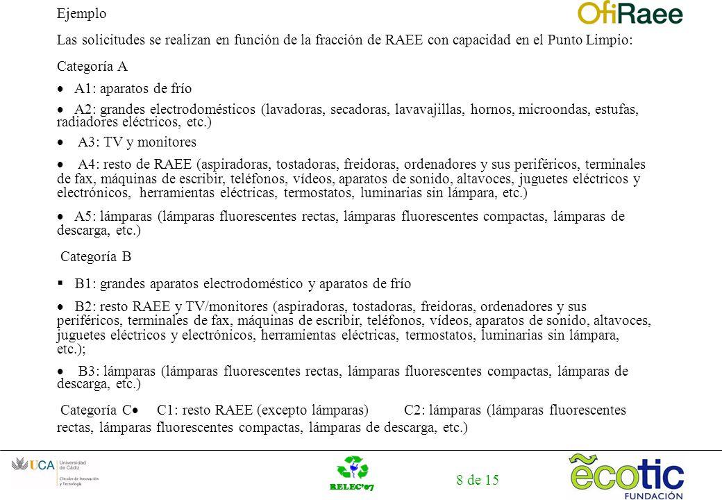 RELEC07 8 de 15 Ejemplo Las solicitudes se realizan en función de la fracción de RAEE con capacidad en el Punto Limpio: Categoría A A1: aparatos de fr