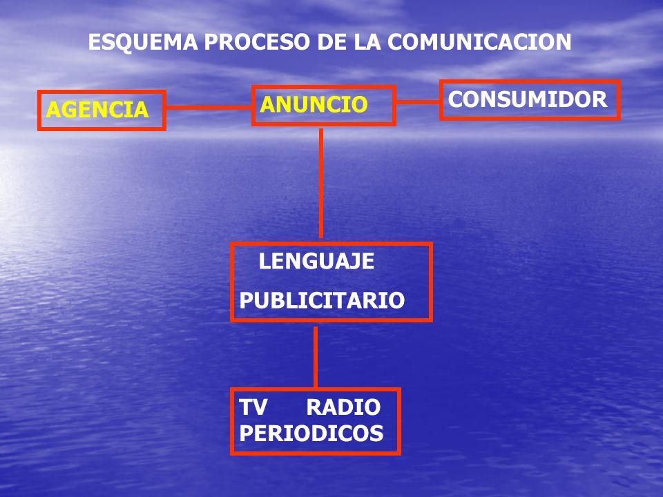 AGENCIA ANUNCIO CONSUMIDOR LENGUAJE PUBLICITARIO TV RADIO PERIODICOS ESQUEMA PROCESO DE LA COMUNICACION