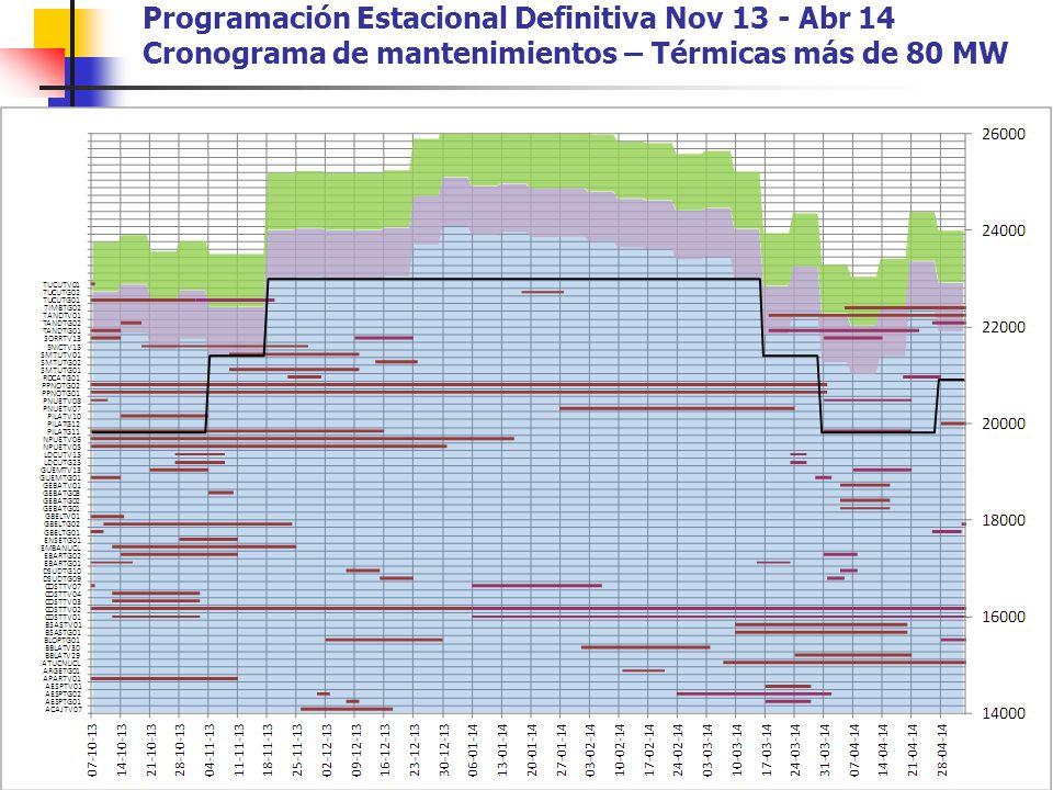 Programación Estacional Definitiva Nov 13 - Abr 14 Cronograma de mantenimientos – Térmicas más de 80 MW