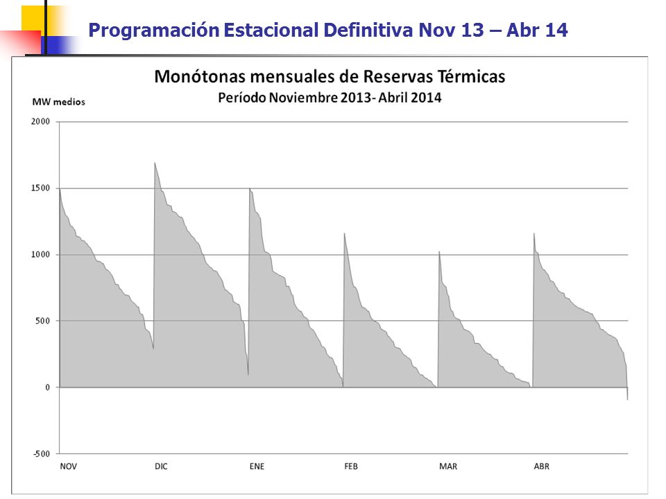 Programación Estacional Definitiva Nov 13 – Abr 14