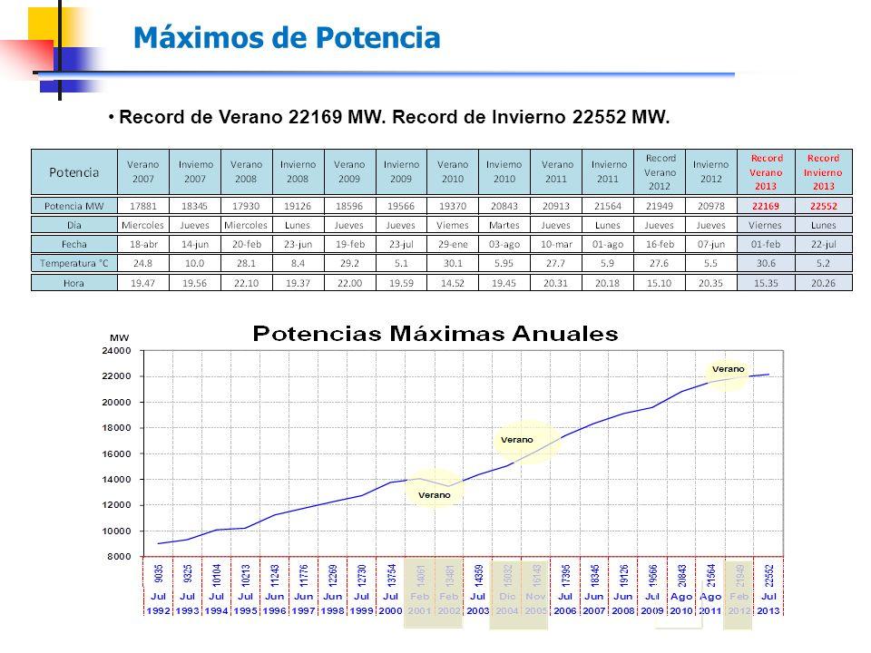 Record de Verano 22169 MW. Record de Invierno 22552 MW. Máximos de Potencia