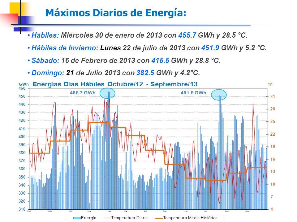 Máximos Diarios de Energía: Hábiles: Miércoles 30 de enero de 2013 con 455.7 GWh y 28.5 °C.