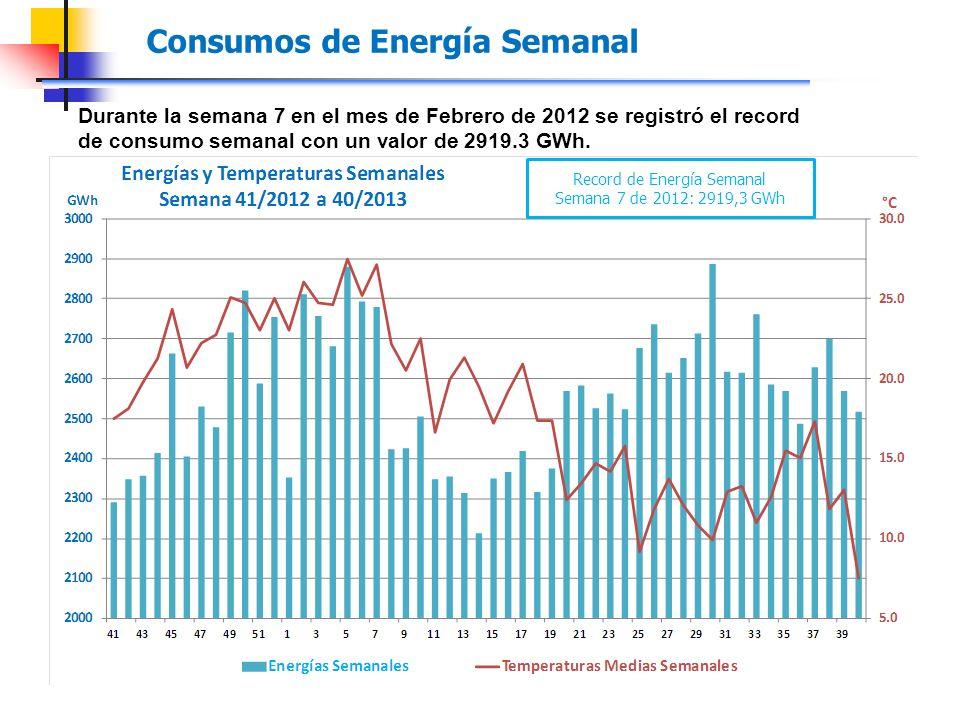 Durante la semana 7 en el mes de Febrero de 2012 se registró el record de consumo semanal con un valor de 2919.3 GWh.