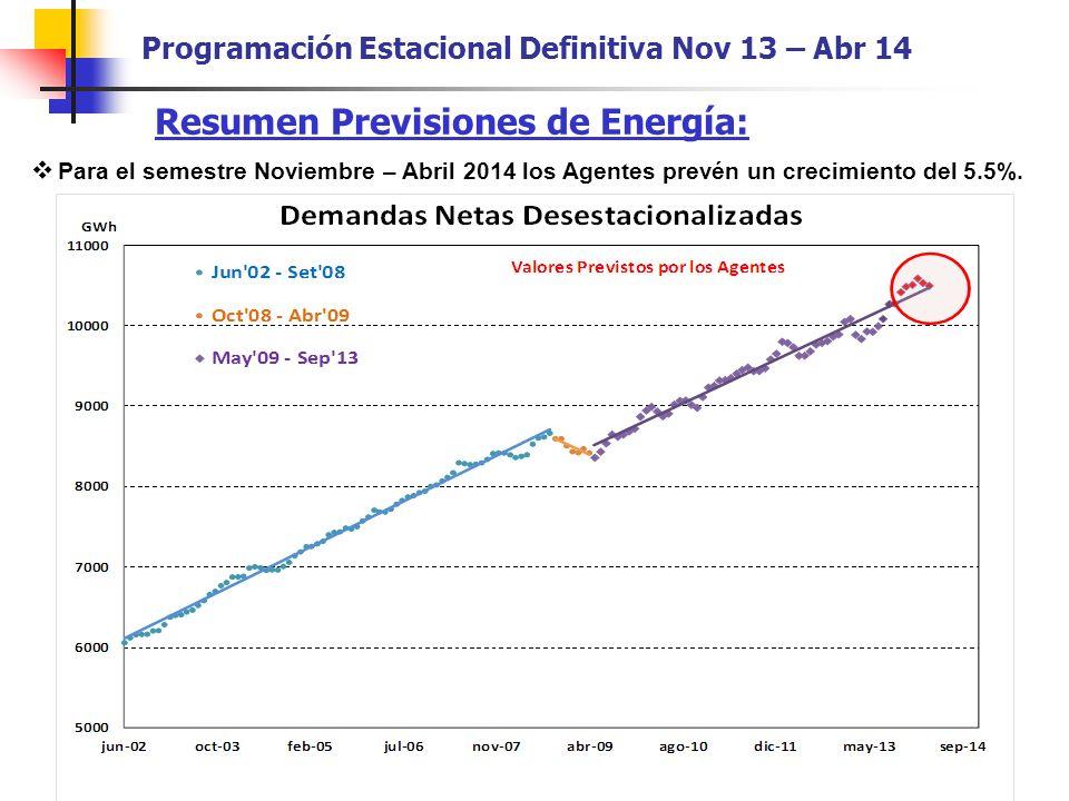 Resumen Previsiones de Energía: Para el semestre Noviembre – Abril 2014 los Agentes prevén un crecimiento del 5.5%.