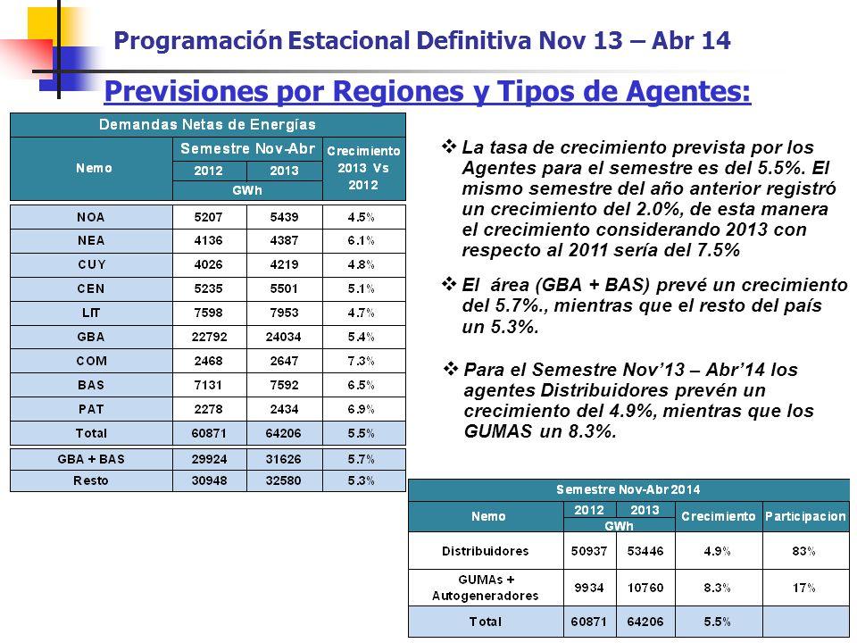 Previsiones por Regiones y Tipos de Agentes: Para el Semestre Nov13 – Abr14 los agentes Distribuidores prevén un crecimiento del 4.9%, mientras que los GUMAS un 8.3%.