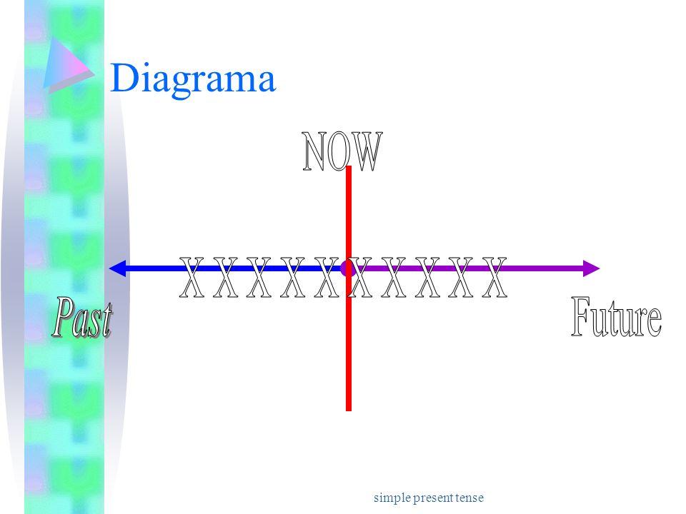simple present tense Diagrama