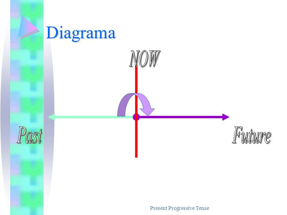 Present Progressive Tense Diagrama