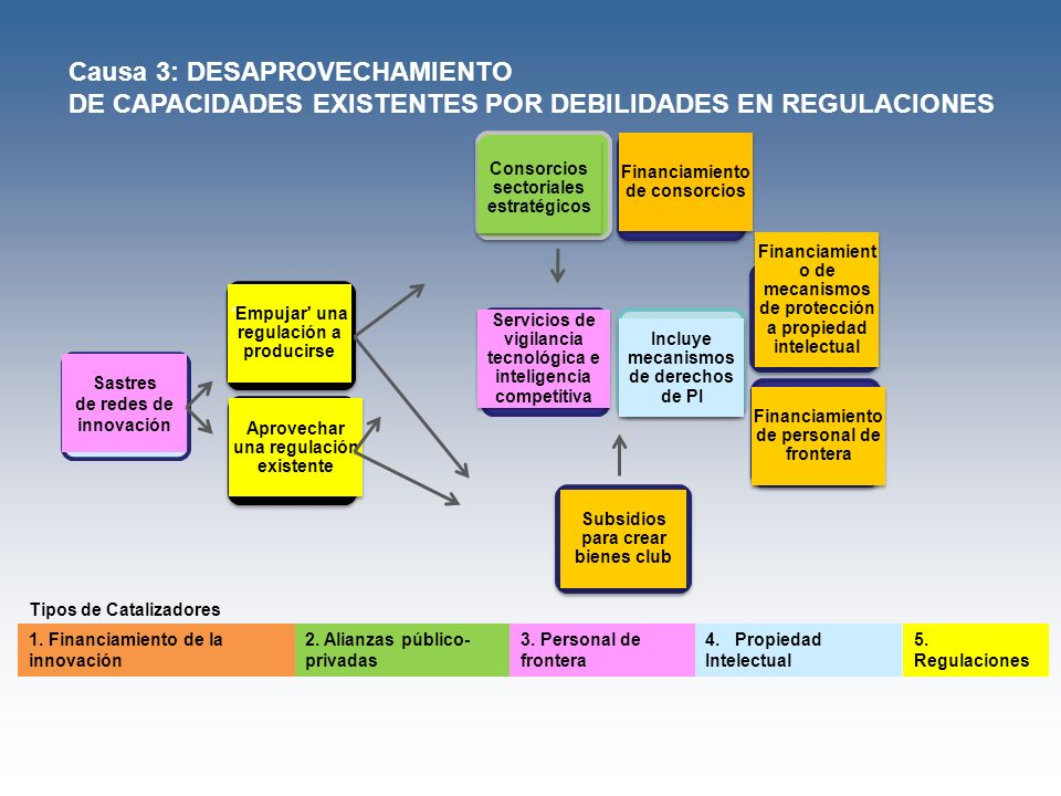 Sastres de redes de innovación Incluye mecanismos de derechos de PI Incluye mecanismos de derechos de PI Servicios de vigilancia tecnológica e intelig