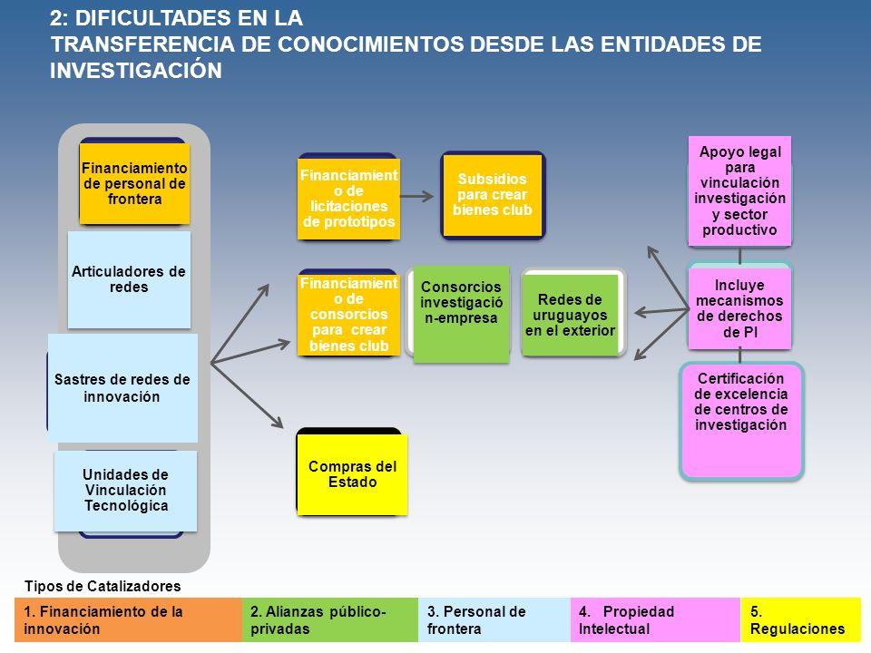 Sastres de redes de innovación Financiamient o de consorcios para crear bienes club Unidades de Vinculación Tecnológica Consorcios investigació n-empr