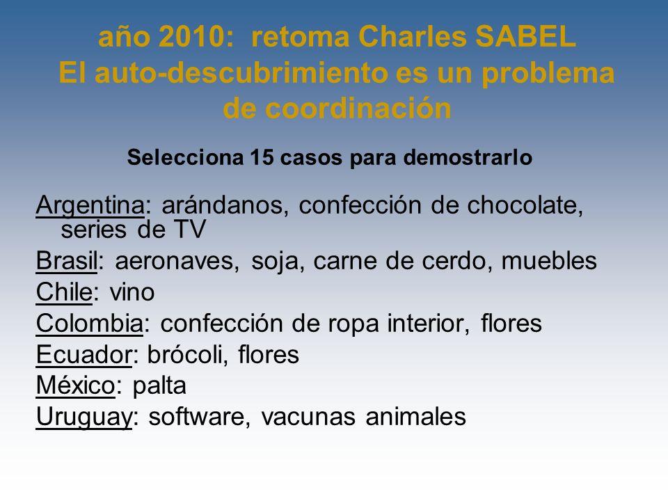 año 2010: retoma Charles SABEL El auto-descubrimiento es un problema de coordinación Selecciona 15 casos para demostrarlo Argentina: arándanos, confec