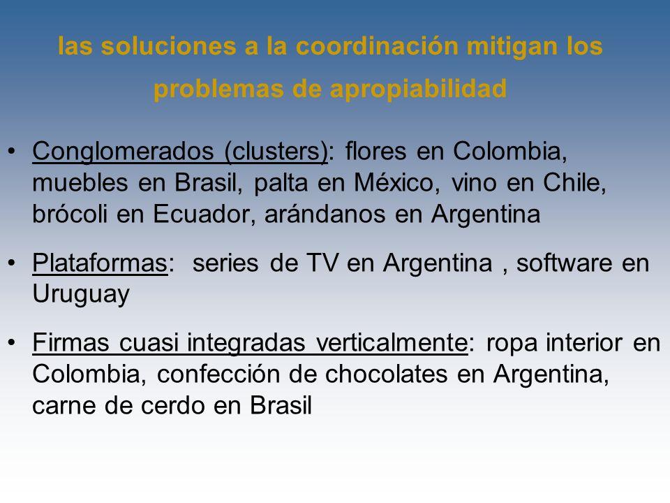 la política industrial (en sentido amplio) favoreció el desarrollo de nuevas exportaciones la herencia de políticas desplegadas en los años 60: –Soja en Brasil: papel de EMBRAPA –Vacunas animales en Uruguay: I+D pública –Construcción de aeronaves en Brasil