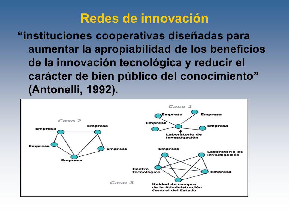 Redes de innovación instituciones cooperativas diseñadas para aumentar la apropiabilidad de los beneficios de la innovación tecnológica y reducir el c