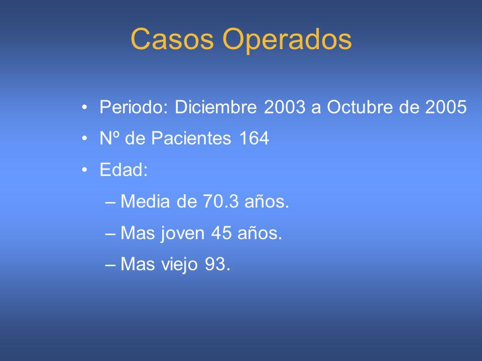 Periodo: Diciembre 2003 a Octubre de 2005 Nº de Pacientes 164 Edad: –Media de 70.3 años. –Mas joven 45 años. –Mas viejo 93. Casos Operados