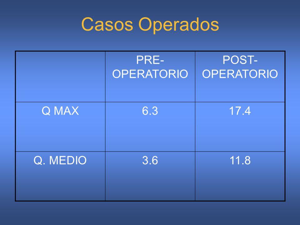 PRE- OPERATORIO POST- OPERATORIO Q MAX6.317.4 Q. MEDIO3.611.8