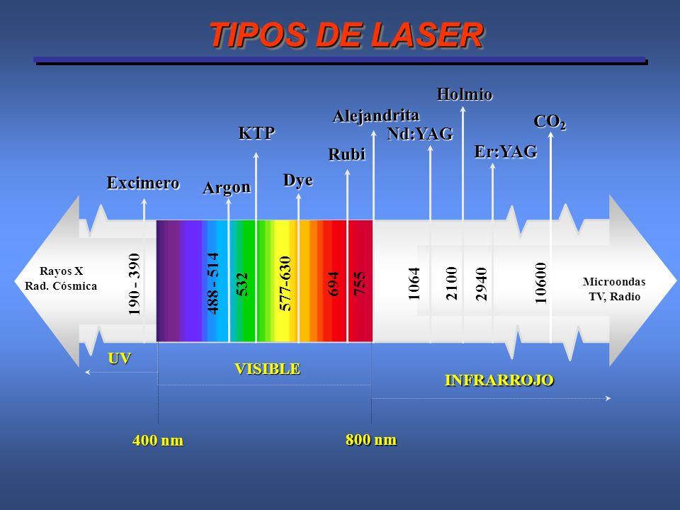 Características de un Láser KTP Transmite la energia a través del agua (no absorbe energia en la irrigación) Absorción Selectiva por Hemoglobina (PVP) Profundidad Zona de Coagulation 1-2 mm El láser KTP es una herramienta ideal para eliminar tejidos suaves en entornos acuosos