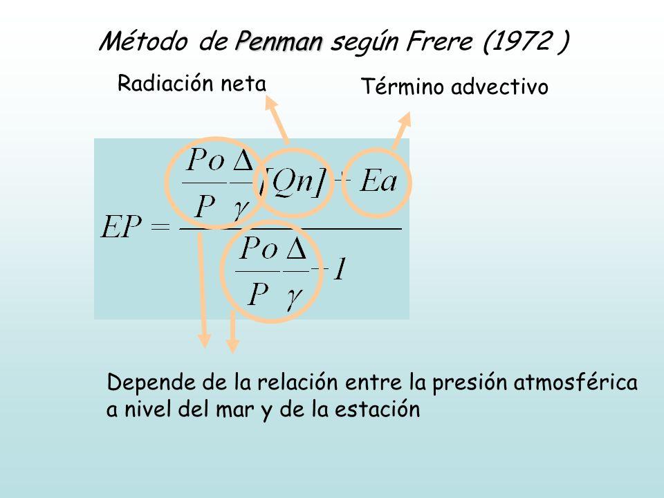 Penman Método de Penman según Frere (1972 ) Depende de la relación entre la presión atmosférica a nivel del mar y de la estación Radiación neta Términ