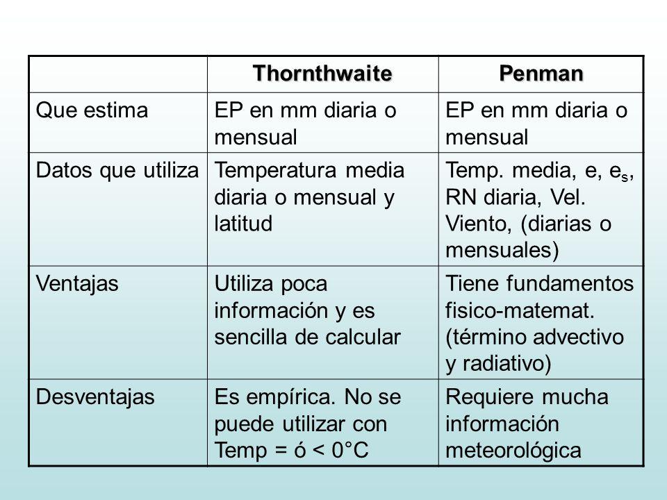 ThornthwaitePenman Que estimaEP en mm diaria o mensual Datos que utilizaTemperatura media diaria o mensual y latitud Temp. media, e, e s, RN diaria, V