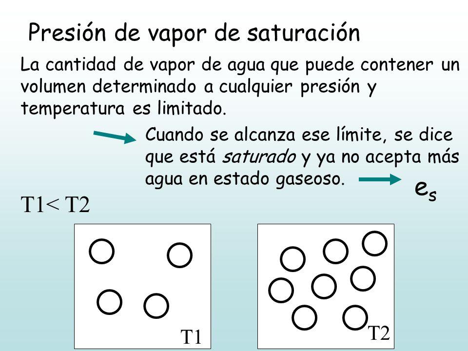 T1 T2 T1< T2 Presión de vapor de saturación La cantidad de vapor de agua que puede contener un volumen determinado a cualquier presión y temperatura e