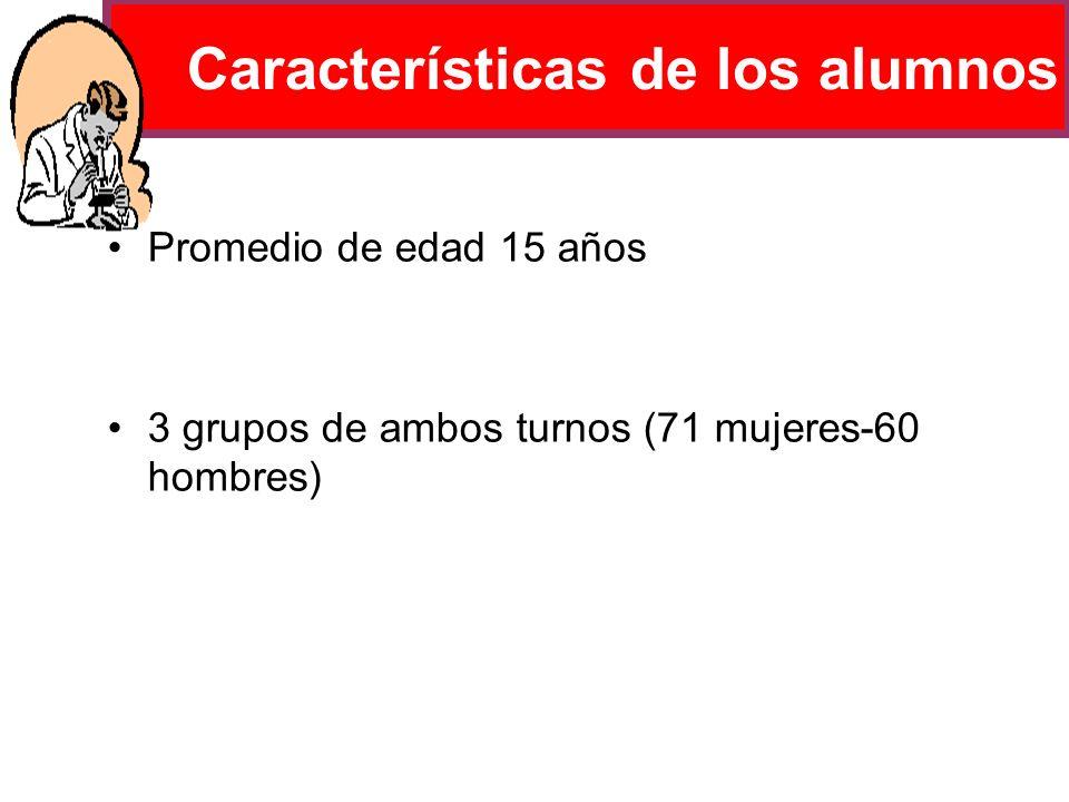 Características de los alumnos Promedio de edad 15 años 3 grupos de ambos turnos (71 mujeres-60 hombres)