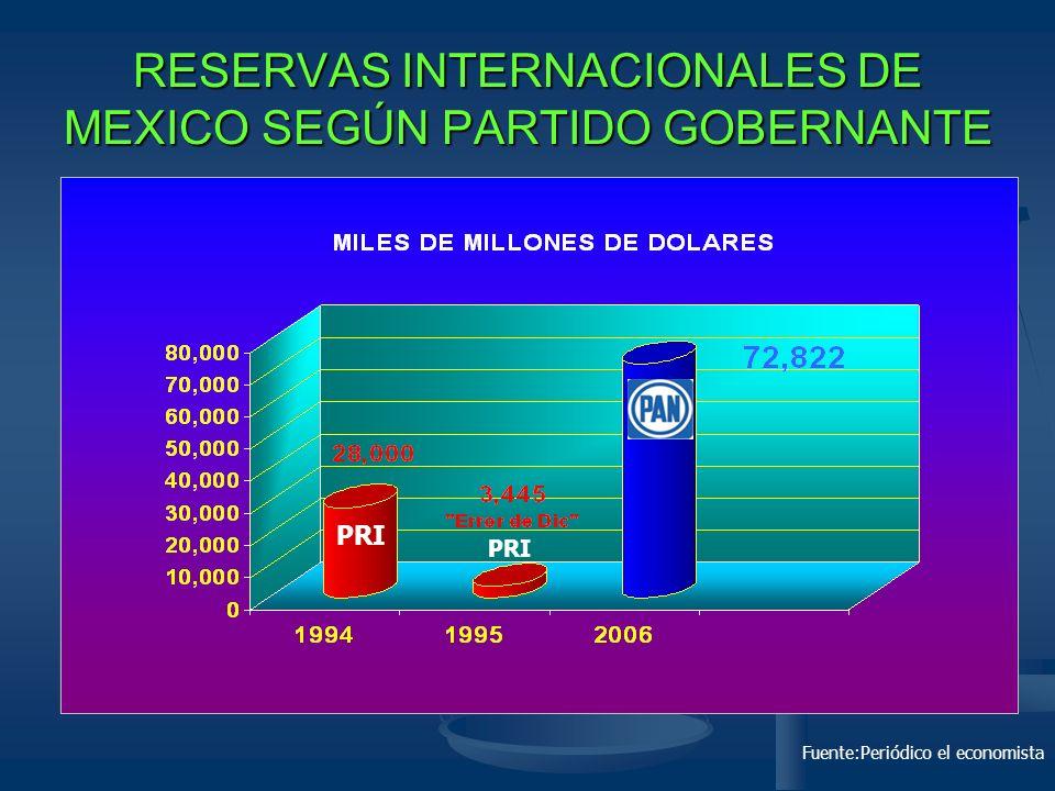 Salarios Mínimos (sm) Periodos caculados de dic a mayo en esos años.fuente:banxico Por primera vez en 20 años el salario mínimo no pierde, ha ganado +