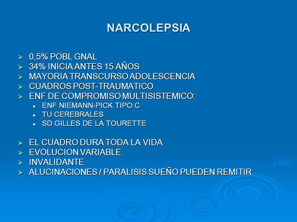 NARCOLEPSIA 0,5% POBL GNAL 0,5% POBL GNAL 34% INICIA ANTES 15 AÑOS 34% INICIA ANTES 15 AÑOS MAYORIA TRANSCURSO ADOLESCENCIA MAYORIA TRANSCURSO ADOLESC