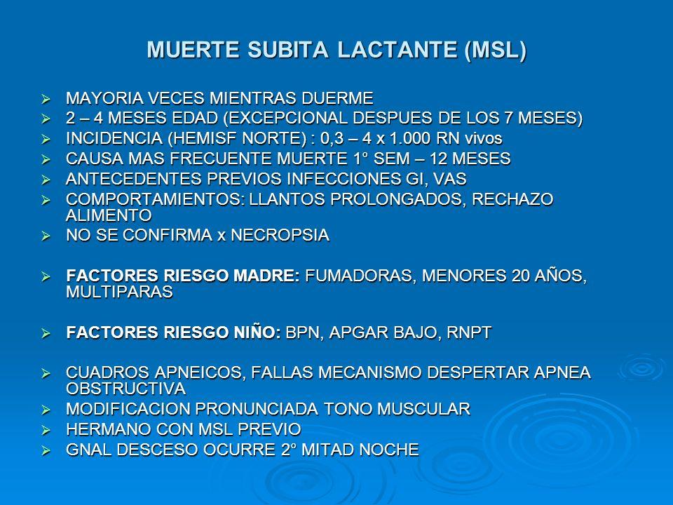 MUERTE SUBITA LACTANTE (MSL) MAYORIA VECES MIENTRAS DUERME MAYORIA VECES MIENTRAS DUERME 2 – 4 MESES EDAD (EXCEPCIONAL DESPUES DE LOS 7 MESES) 2 – 4 M