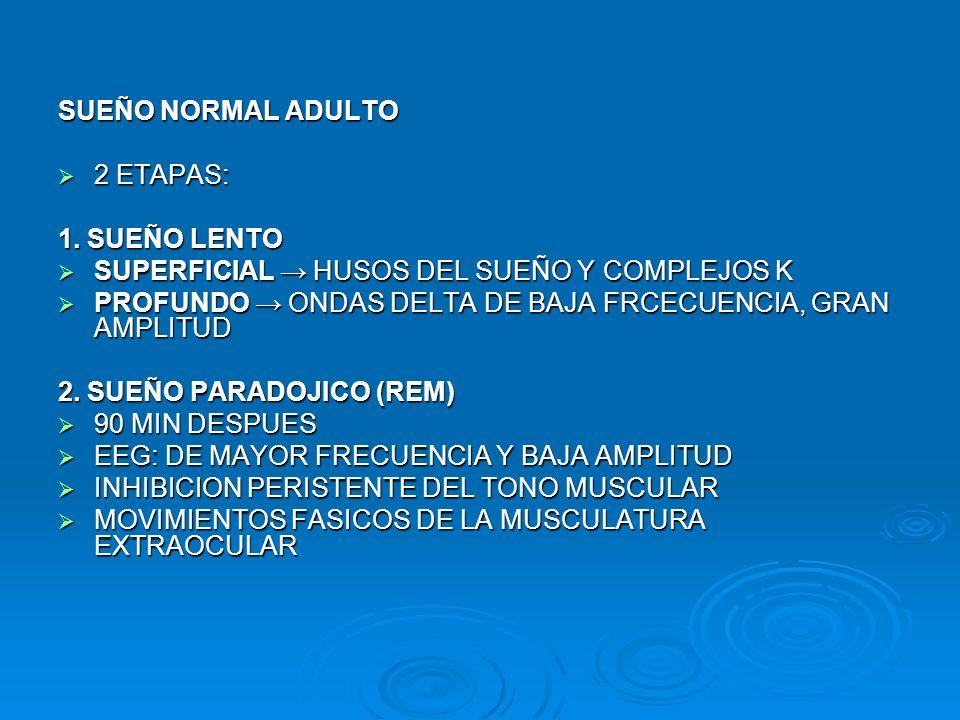 HIPERSOMNIA RECURRENTE (SD KLEINE-LEVIN) MAS COMUN ADOLESCENTES-VARONES MAS COMUN ADOLESCENTES-VARONES APARICION SUBITA EPISODIOS HIPERSOMNIA DE DIAS A SEMANAS DURACION APARICION SUBITA EPISODIOS HIPERSOMNIA DE DIAS A SEMANAS DURACION DUERME DIA Y NOCHE, INTERVALOS MENORES DESPIERTA ALIMENTARSE U OTRAS EXIGENCIAS BIOLOGICAS DUERME DIA Y NOCHE, INTERVALOS MENORES DESPIERTA ALIMENTARSE U OTRAS EXIGENCIAS BIOLOGICAS ASOCIADO HIPERFAGIA, HIPERSEXUALIDAD, CAMBIOS DE CARÁCTER E IRRITABILIDAD, ALUCINACIONES, DESPERSONALIZACION, COMPORTAMIENTOS DESHINIBIDOS ASOCIADO HIPERFAGIA, HIPERSEXUALIDAD, CAMBIOS DE CARÁCTER E IRRITABILIDAD, ALUCINACIONES, DESPERSONALIZACION, COMPORTAMIENTOS DESHINIBIDOS DISFUNCION HIPOTALAMICA, SUELE REMITIR BRUSCAMENTE, RENUEVE SEMANAS, MESES O AÑOS DESPUES DISFUNCION HIPOTALAMICA, SUELE REMITIR BRUSCAMENTE, RENUEVE SEMANAS, MESES O AÑOS DESPUES EPISODIOS TIENDEN DESAPARECER PAULATINAMENTE EDAD ADULTA EPISODIOS TIENDEN DESAPARECER PAULATINAMENTE EDAD ADULTA TTO: LITIO, CBZ TTO: LITIO, CBZ