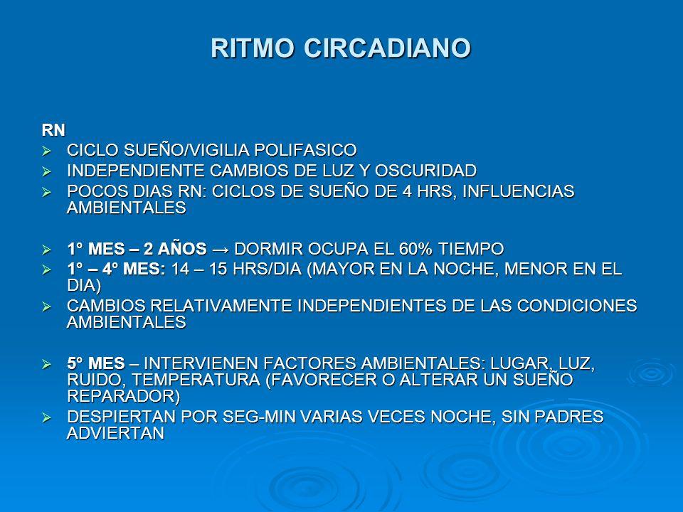 RITMO CIRCADIANO RN CICLO SUEÑO/VIGILIA POLIFASICO CICLO SUEÑO/VIGILIA POLIFASICO INDEPENDIENTE CAMBIOS DE LUZ Y OSCURIDAD INDEPENDIENTE CAMBIOS DE LU