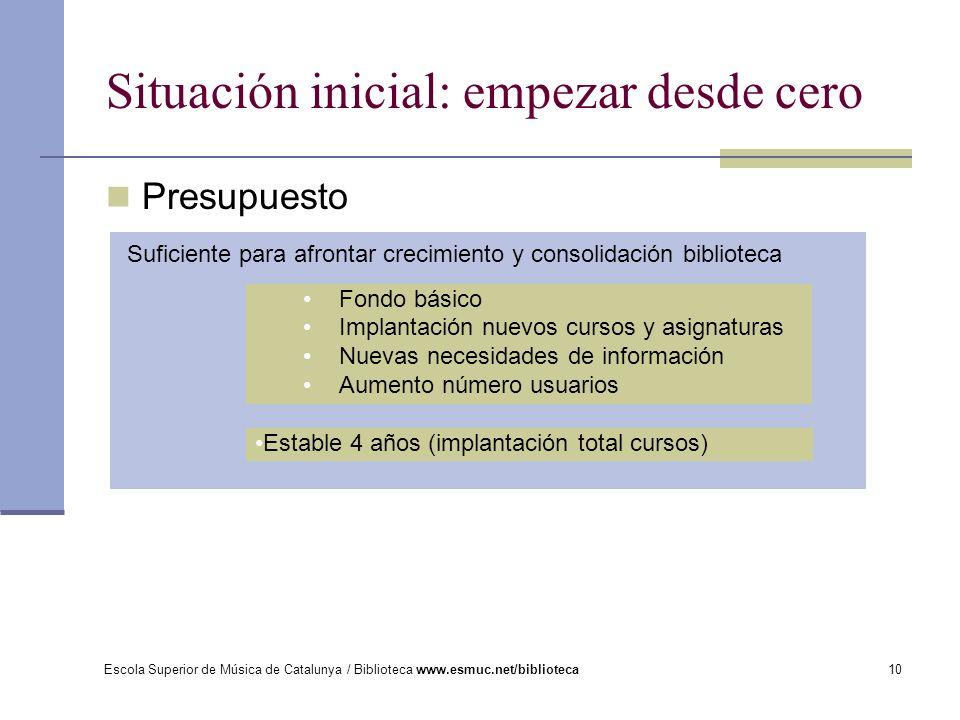 Escola Superior de Música de Catalunya / Biblioteca www.esmuc.net/biblioteca10 Presupuesto Situación inicial: empezar desde cero Suficiente para afron