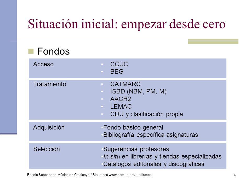 Escola Superior de Música de Catalunya / Biblioteca www.esmuc.net/biblioteca4 Fondos Situación inicial: empezar desde cero CCUC BEG Acceso Tratamiento