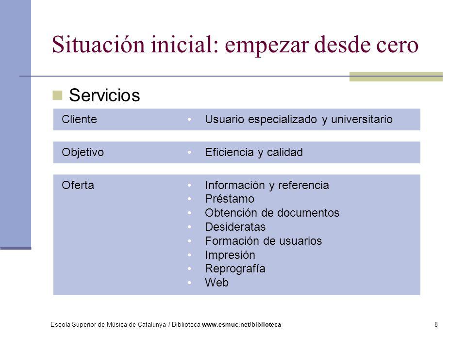 Escola Superior de Música de Catalunya / Biblioteca www.esmuc.net/biblioteca8 Servicios Situación inicial: empezar desde cero Usuario especializado y