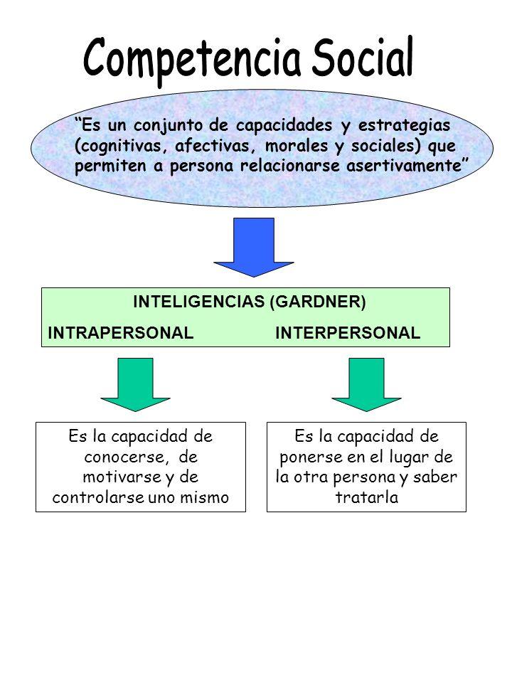 INTELIGENCIAS (GARDNER) INTRAPERSONAL INTERPERSONAL Es la capacidad de conocerse, de motivarse y de controlarse uno mismo Es la capacidad de ponerse e