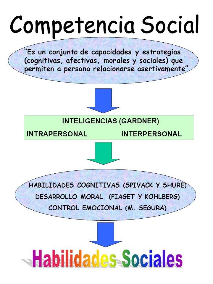 Es un conjunto de capacidades y estrategias (cognitivas, afectivas, morales y sociales) que permiten a persona relacionarse asertivamente INTELIGENCIA