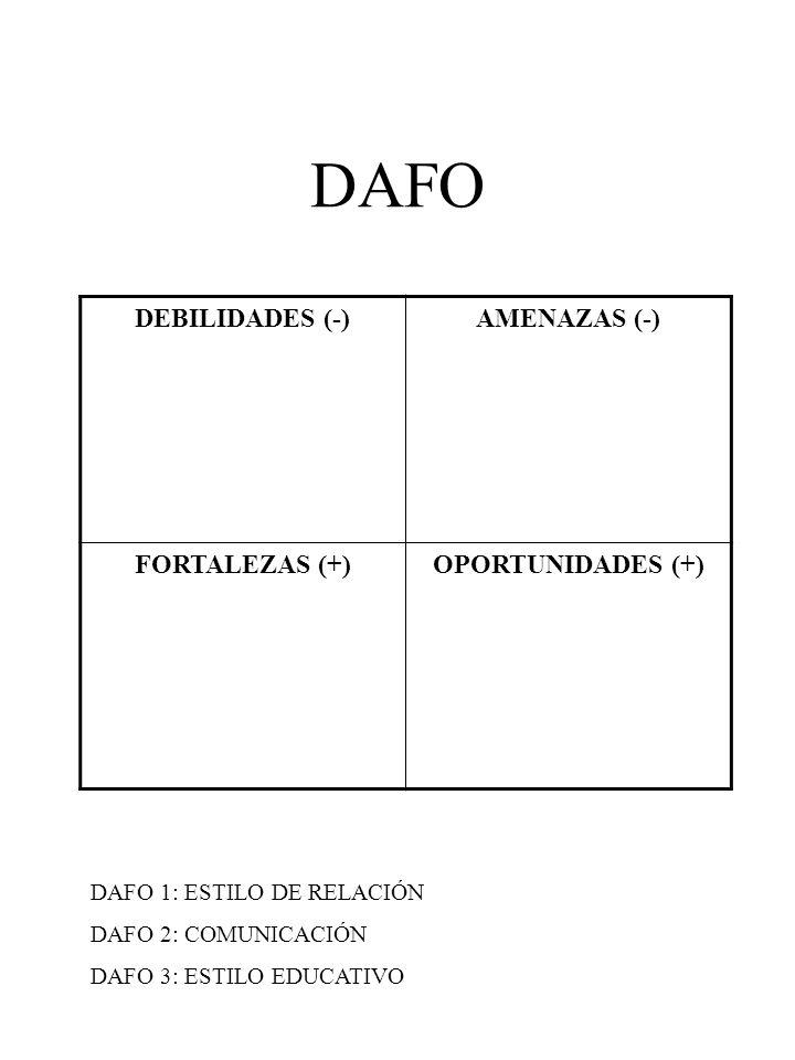 DAFO DEBILIDADES (-)AMENAZAS (-) FORTALEZAS (+)OPORTUNIDADES (+) DAFO 1: ESTILO DE RELACIÓN DAFO 2: COMUNICACIÓN DAFO 3: ESTILO EDUCATIVO