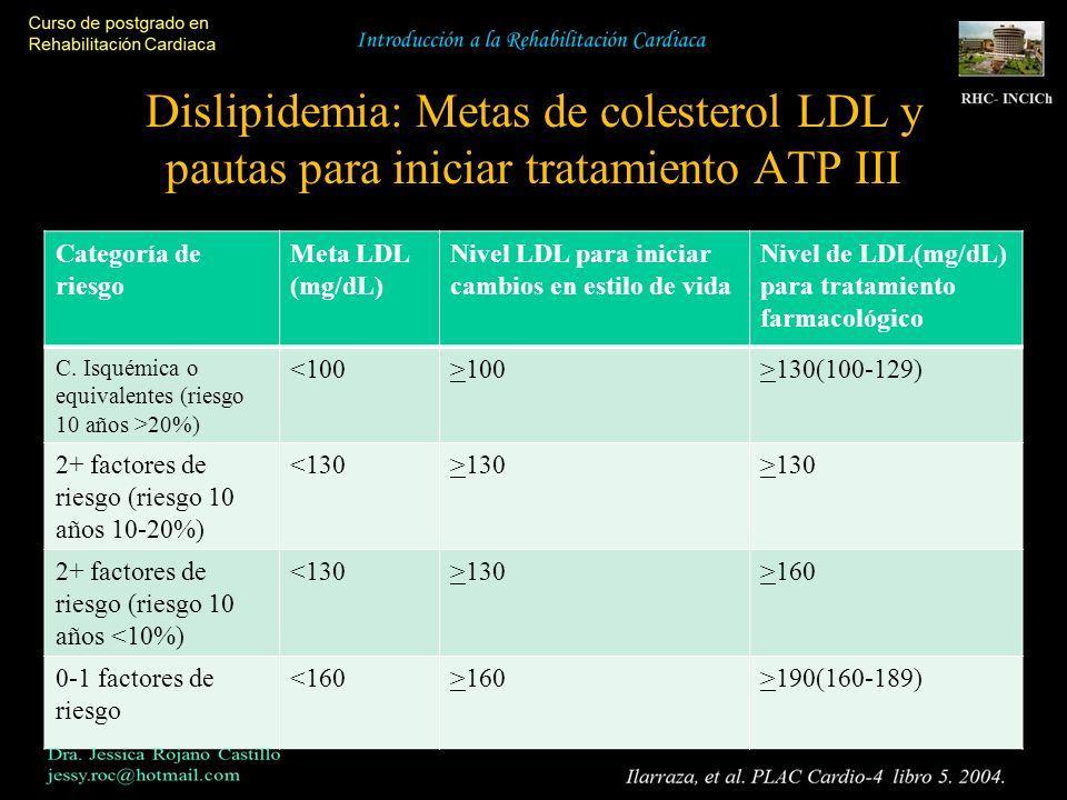 Dislipidemia: Metas de colesterol LDL y pautas para iniciar tratamiento ATP III Categoría de riesgo Meta LDL (mg/dL) Nivel LDL para iniciar cambios en