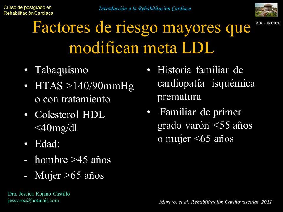 Factores de riesgo mayores que modifican meta LDL Tabaquismo HTAS >140/90mmHg o con tratamiento Colesterol HDL <40mg/dl Edad: -hombre >45 años -Mujer