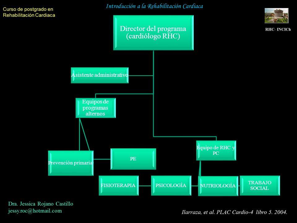 Director del programa (cardiólogo RHC) Equipos de programas alternos Prevención primaria PE Equipo de RHC y PC FISIOTERAPIAPSICOLOGÍA NUTRIOLOGÍA TRAB