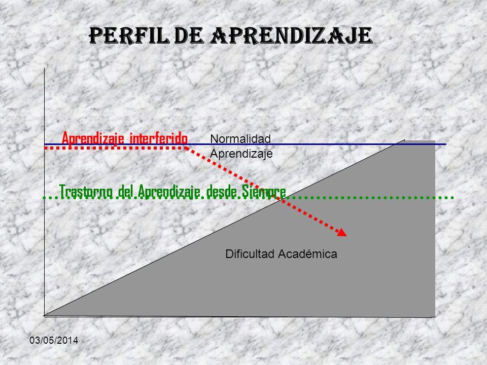 03/05/2014 Dificultad Académica Normalidad Aprendizaje Perfil de Aprendizaje Trastorno del Aprendizaje desde Siempre Aprendizaje interferido