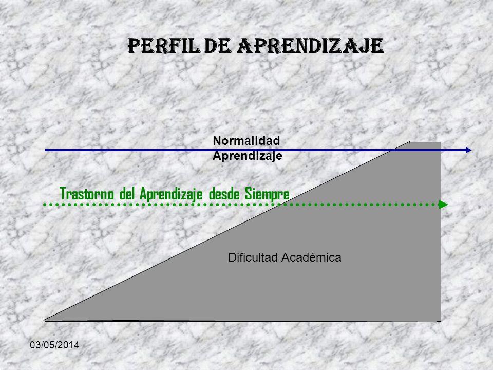 03/05/2014 Dificultad Académica Normalidad Aprendizaje Trastorno del Aprendizaje desde Siempre Perfil de Aprendizaje
