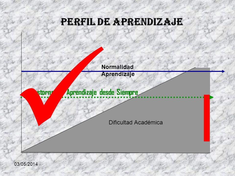 03/05/2014 Dificultad Académica Normalidad Aprendizaje Trastorno del Aprendizaje desde Siempre Perfil de Aprendizaje l