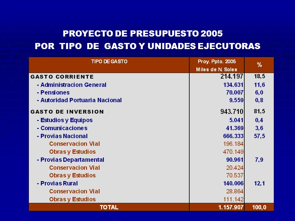 PROYECTO DE PRESUPUESTO 2005 POR TIPO DE GASTO Y UNIDADES EJECUTORAS