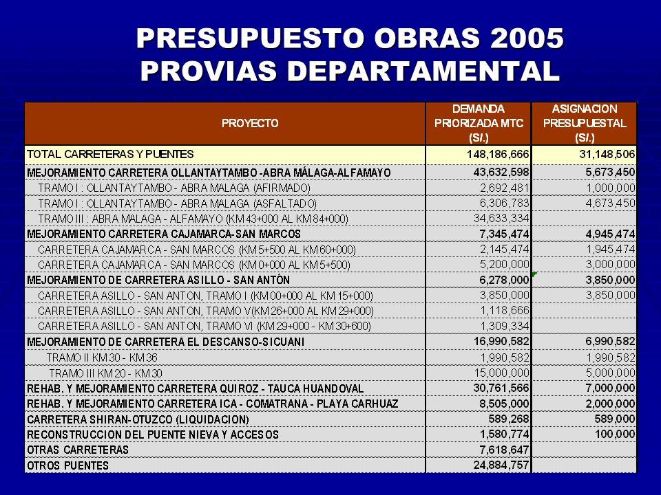 PRESUPUESTO OBRAS 2005 PROVIAS DEPARTAMENTAL