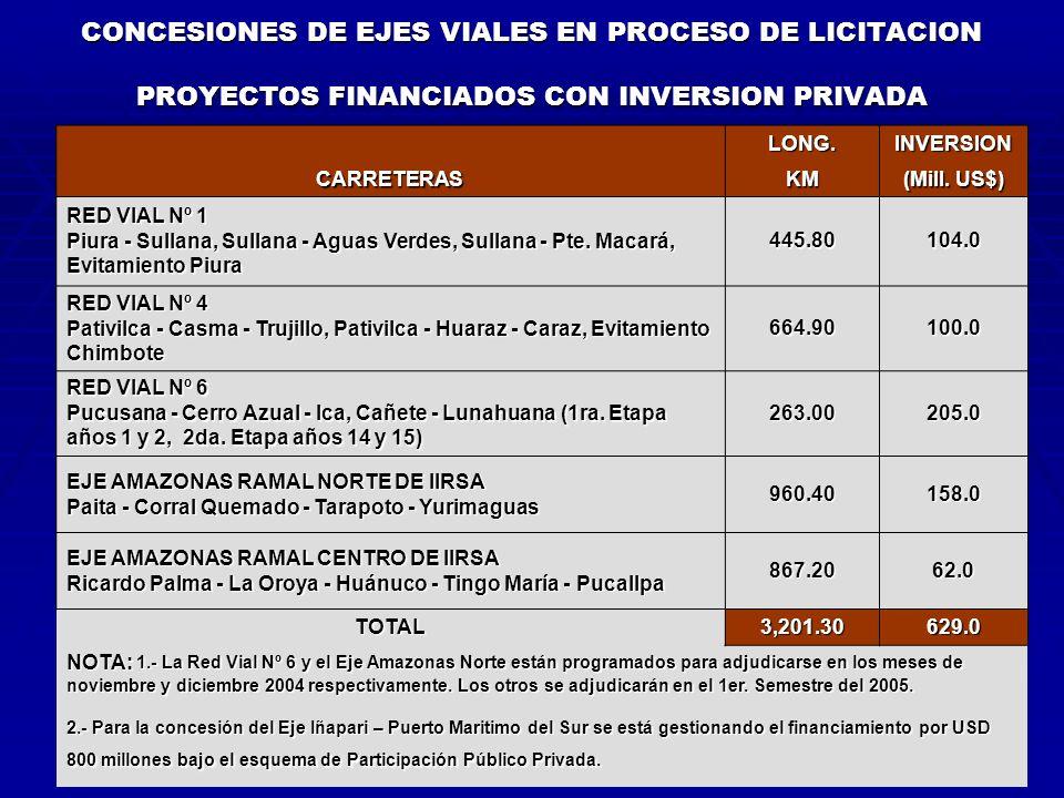CONCESIONES DE EJES VIALES EN PROCESO DE LICITACION PROYECTOS FINANCIADOS CON INVERSION PRIVADA LONG.INVERSION CARRETERASKM (Mill.