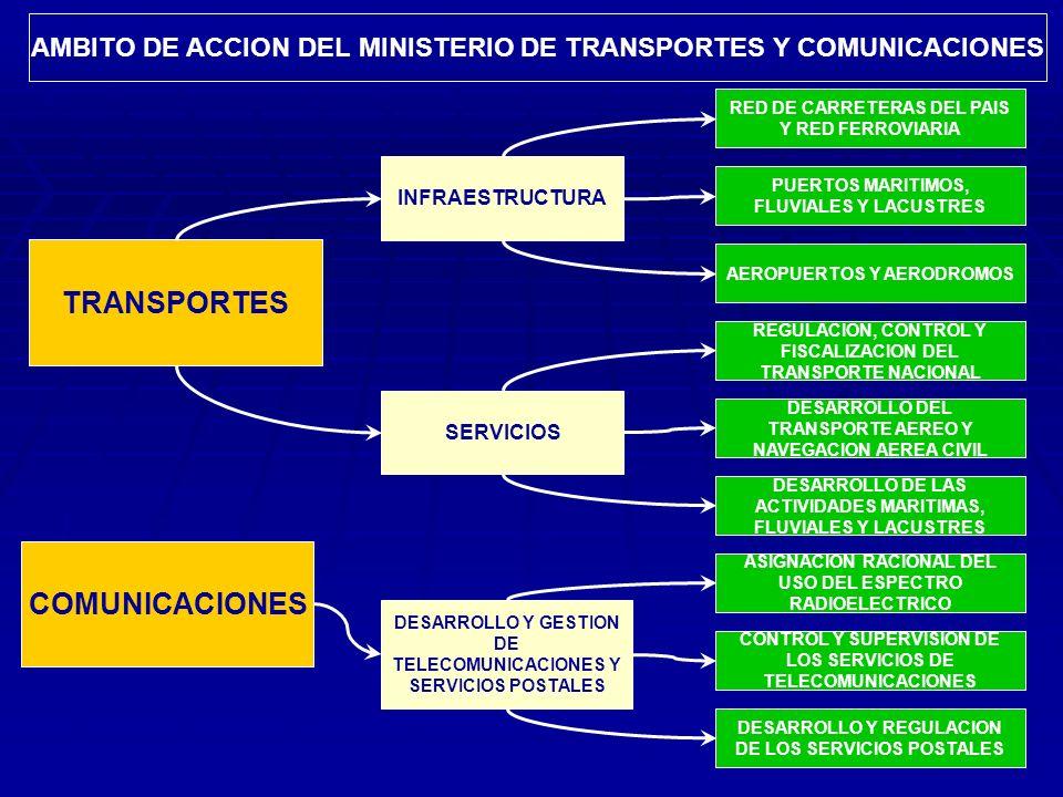 AMBITO DE ACCION DEL MINISTERIO DE TRANSPORTES Y COMUNICACIONES TRANSPORTES COMUNICACIONES INFRAESTRUCTURA SERVICIOS DESARROLLO Y GESTION DE TELECOMUNICACIONES Y SERVICIOS POSTALES RED DE CARRETERAS DEL PAIS Y RED FERROVIARIA PUERTOS MARITIMOS, FLUVIALES Y LACUSTRES AEROPUERTOS Y AERODROMOS REGULACION, CONTROL Y FISCALIZACION DEL TRANSPORTE NACIONAL DESARROLLO DEL TRANSPORTE AEREO Y NAVEGACION AEREA CIVIL DESARROLLO DE LAS ACTIVIDADES MARITIMAS, FLUVIALES Y LACUSTRES ASIGNACION RACIONAL DEL USO DEL ESPECTRO RADIOELECTRICO CONTROL Y SUPERVISION DE LOS SERVICIOS DE TELECOMUNICACIONES DESARROLLO Y REGULACION DE LOS SERVICIOS POSTALES