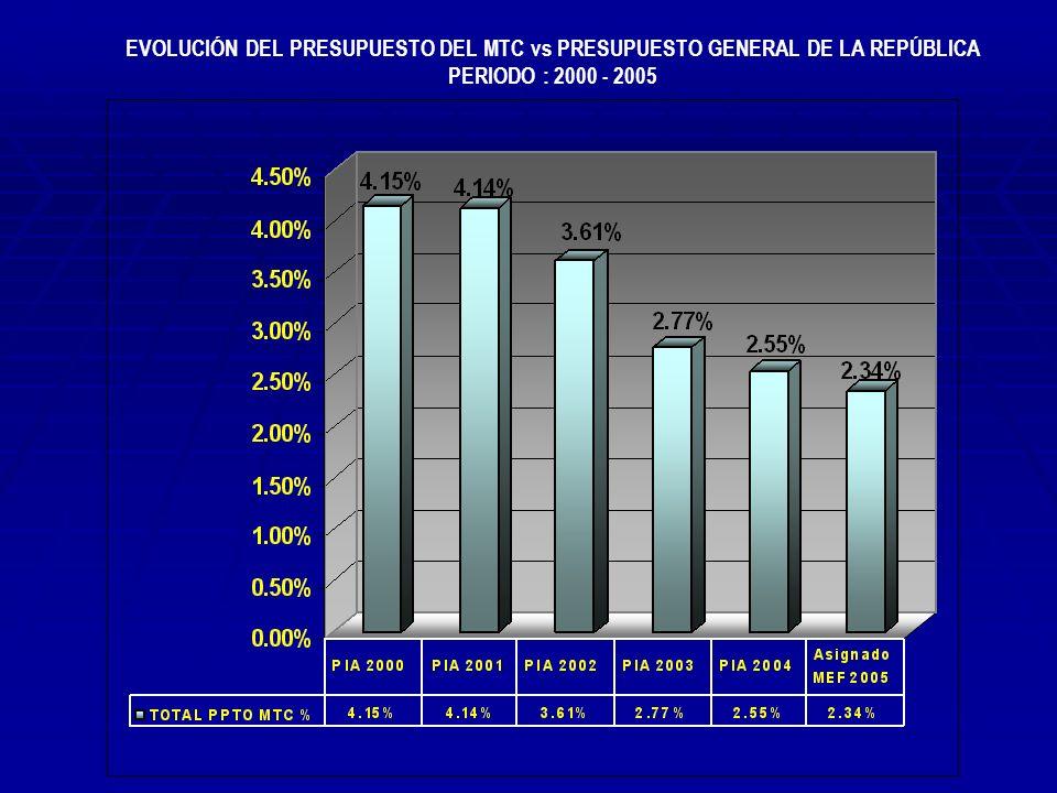 PROYECTO DE PRESUPUESTO 2005 DEMANDA DEL PLIEGO VS.